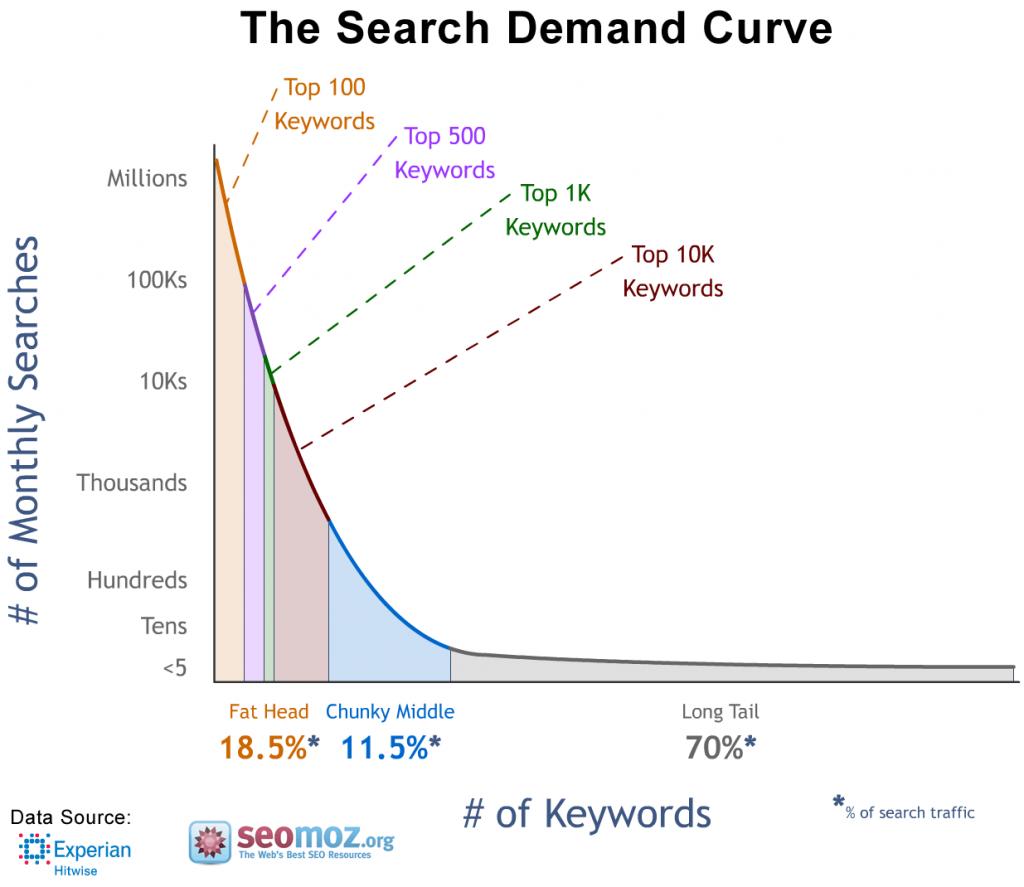 ottimizzazione SEO: long tail keyword