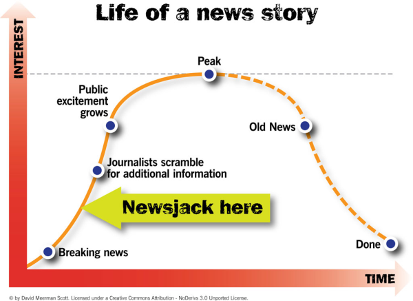 cos'è il newsjacking