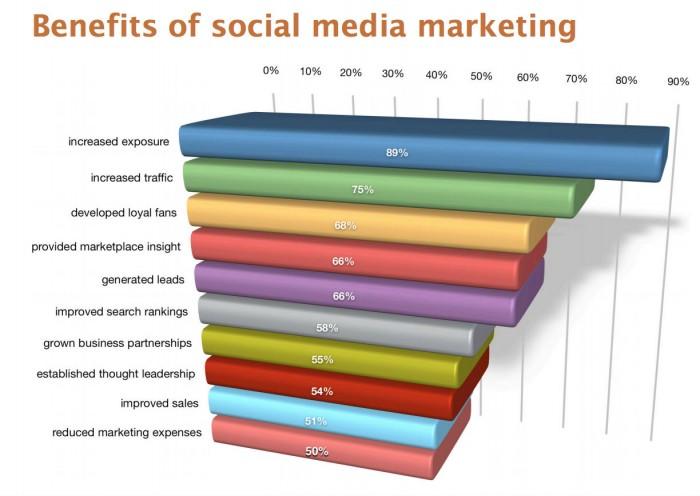 benefici del social media marketing