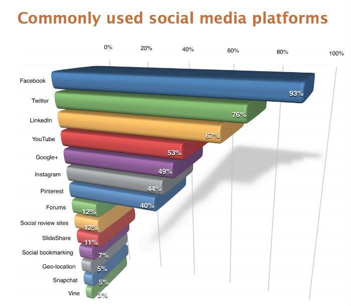 social più utilizzati