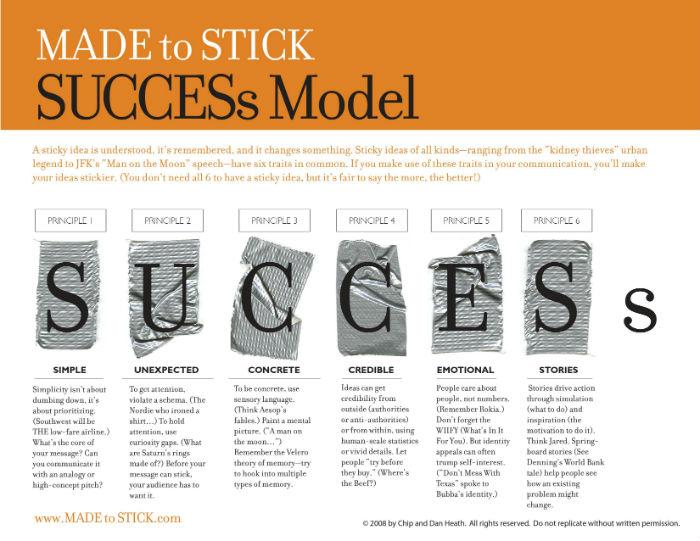framework succes(s)